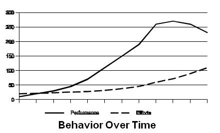 BOT Graph