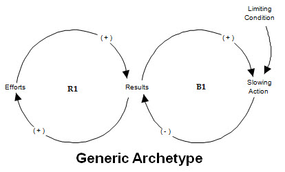 Generic L2G Model
