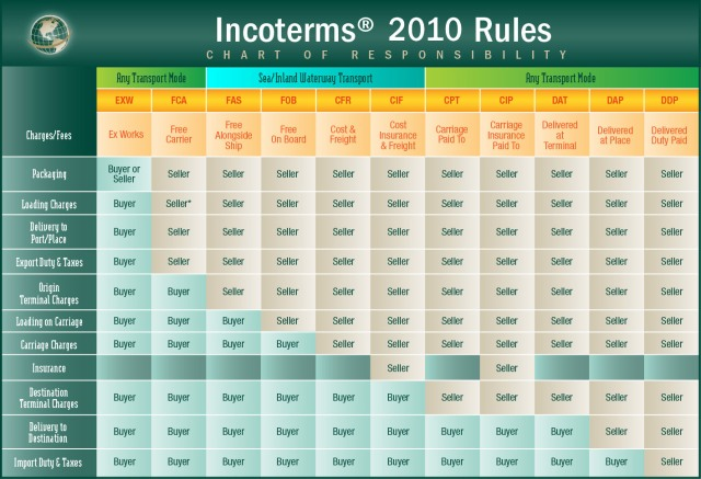 tools-incoterms_2010